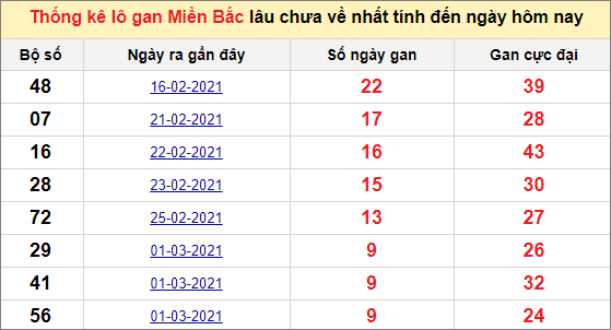 Thống kê lô gan miền Bắc ngày 11/3/2021