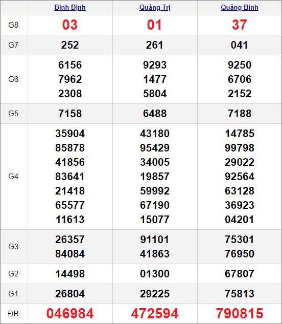 Kết quảxổ số miền Trung ngày 4/3/2021