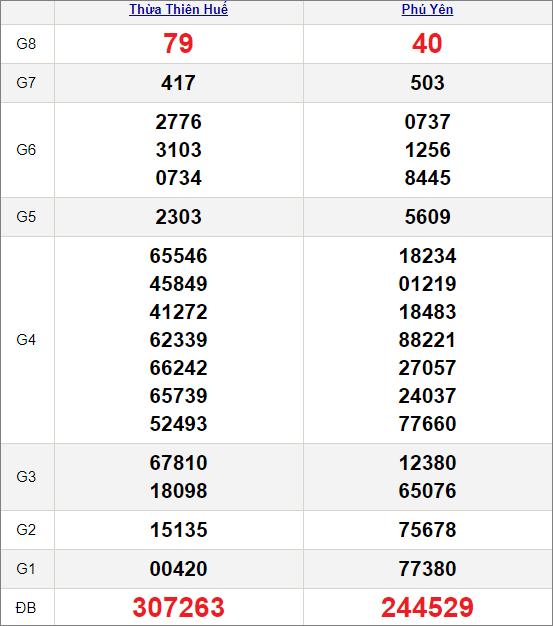 Kết quảxổ số miền Trung ngày 8/3/2021