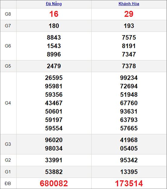 Kết quảxổ số miền Trung ngày 10/3/2021