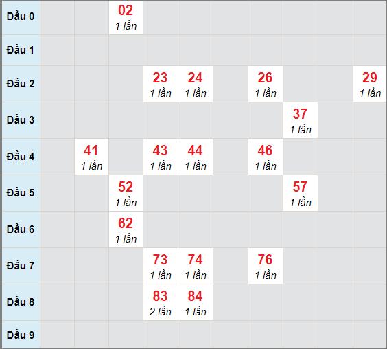 Cầu bạch thủ Đà Nẵngngày 17/3/2021
