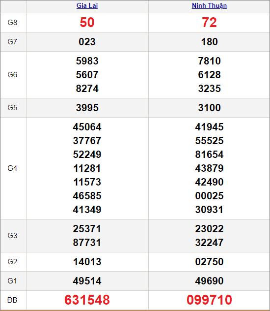 Kết quảxổ số miền Trung ngày 12/3/2021