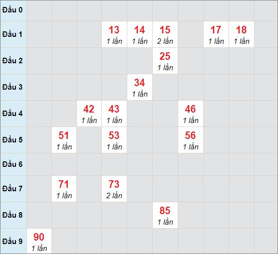 Cầu bạch thủ Gia Laingày 19/3/2021