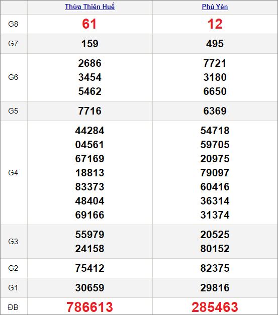Kết quảxổ số miền Trung ngày 15/3/2021