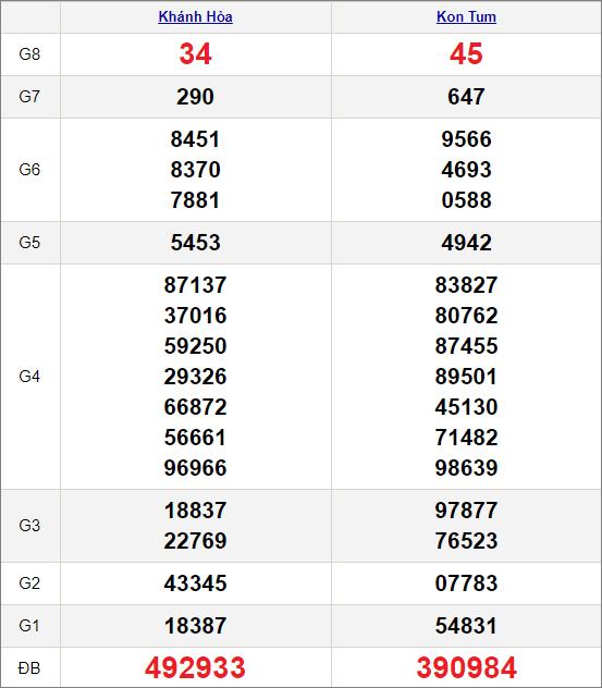 Kết quảxổ số miền Trung ngày 14/3/2021