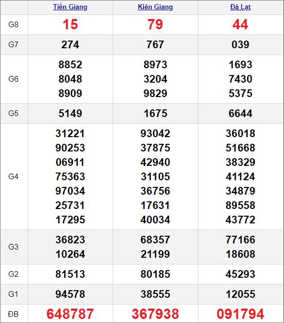 Kết quảxổ số miền Nam ngày 14/3/2021