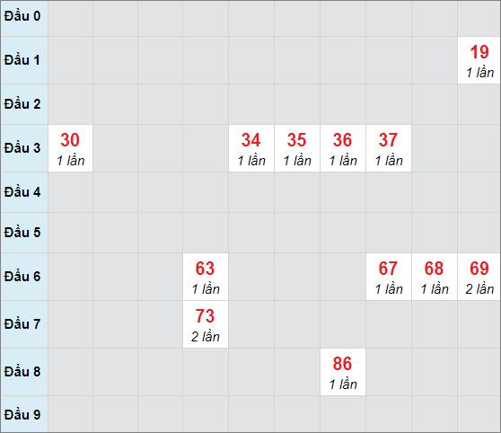 Soi cầu bạch thủ Kiên Giangngày 21/3/2021