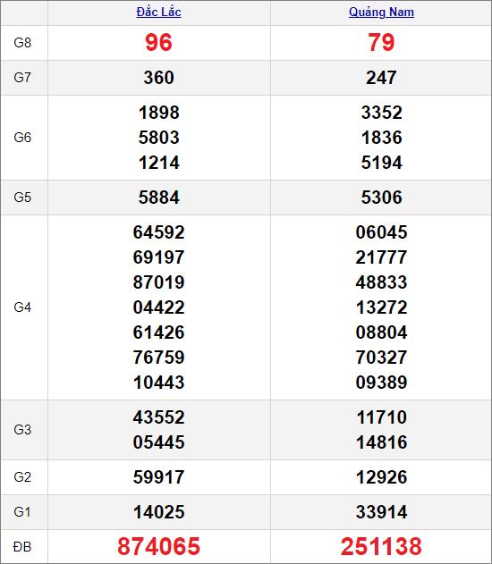 Kết quảxổ số miền Trung ngày 16/3/2021