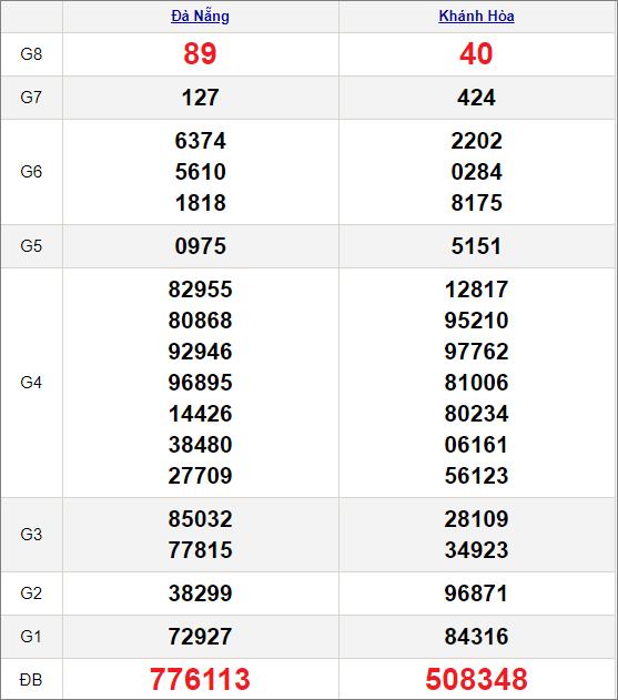 Kết quảxổ số miền Trung ngày 24/3/2021