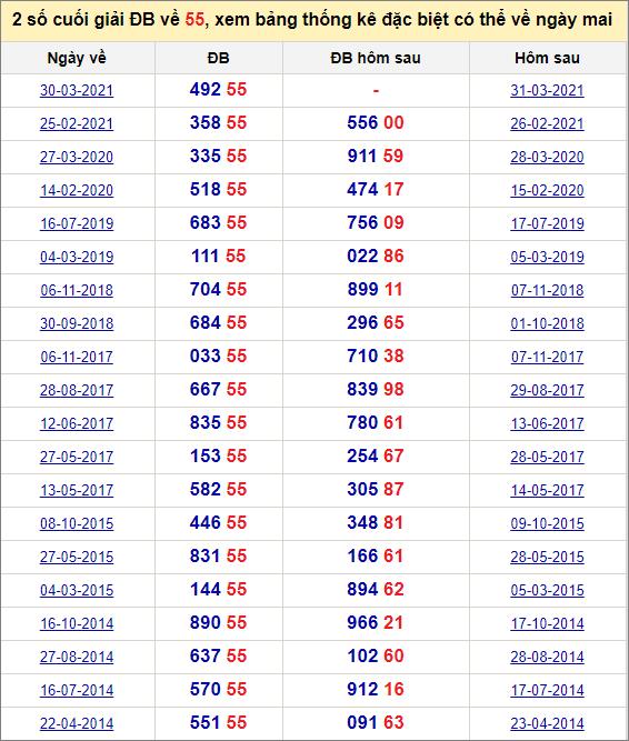 Đề về 55 ngày mai đánh con gì? Xem đề về 55 hôm sau ra con gì.