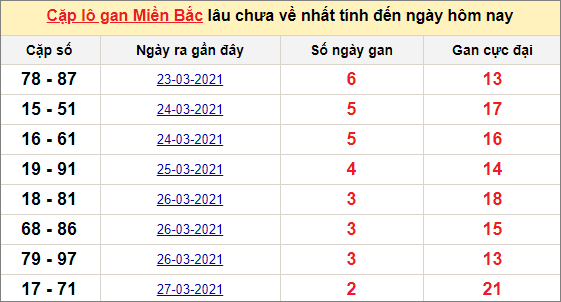 Các cặp lô gan miền Bắc lâu chưa về ngày 31/3/2021