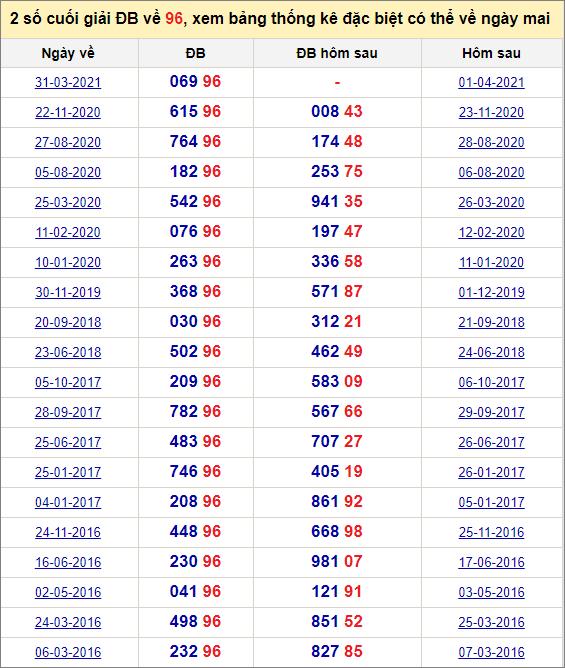 Đề về 96 ngày mai đánh con gì? Thống kê những ngày đề về 96