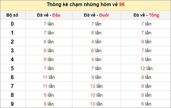 Chạm lô đề theo đề về 96 tính đến ngày 1/4/2021