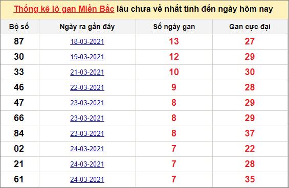 Thống kê lô gan miền Bắc ngày 1/4/2021