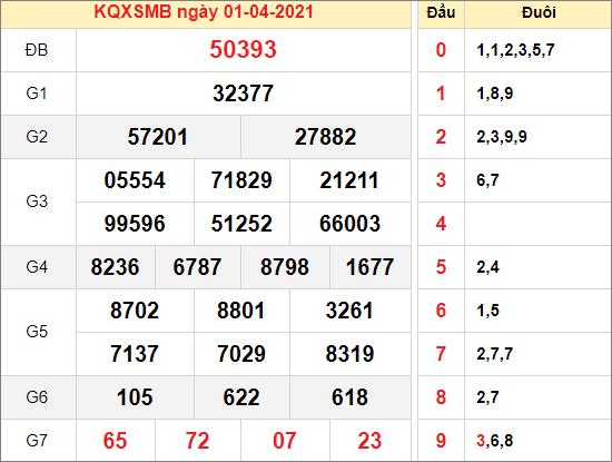 Kết quả xổ số miền Bắc ngày 1/4/2021