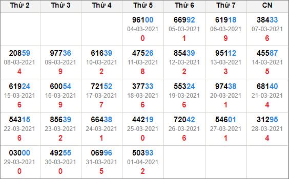 Kết quả giải đặc biệt miền Bắc 30 ngày tính đến 2/4/2021