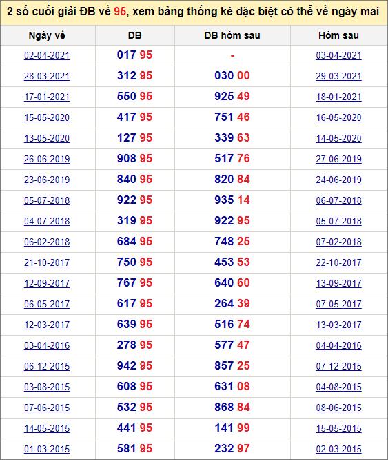 Đề về 95 ngày mai đánh con gì? Thống kê tần suất hai số cuốihôm sau