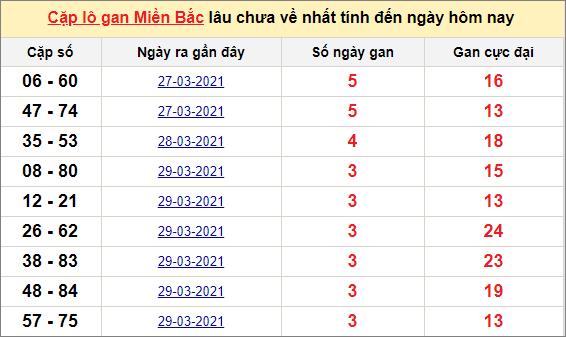 Các cặp lô gan miền Bắc lâu chưa về ngày 3/4/2021