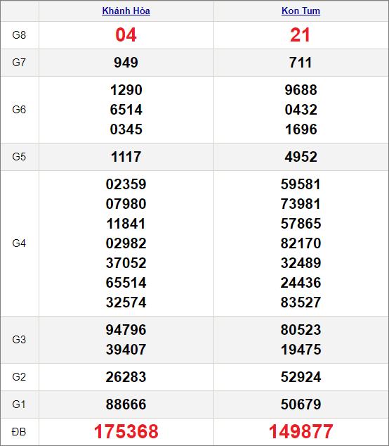 Kết quảxổ số miền Trung ngày 28/3/2021