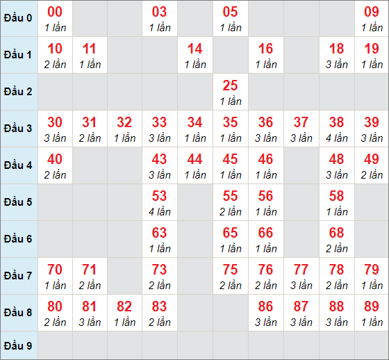 Soi cầu XSMB - Cầu lô MBchạy 3 ngày tính đến 4/4/2021