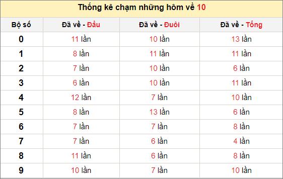 Chạm lô đề theo đề về 10 tính đến ngày 4/4/2021