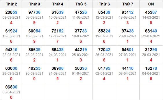 Kết quả giải đặc biệt miền bắc 30 ngày tính đến 6/4/2021