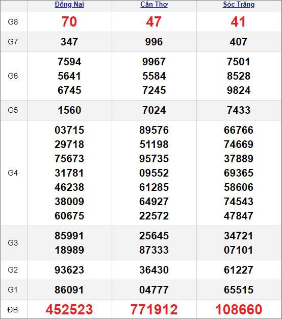 Kết quảxổ số miền Nam ngày 31/3/2021