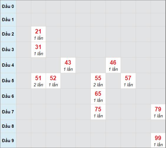 Soi cầu bạch thủ Cần Thơngày 7/4/2021