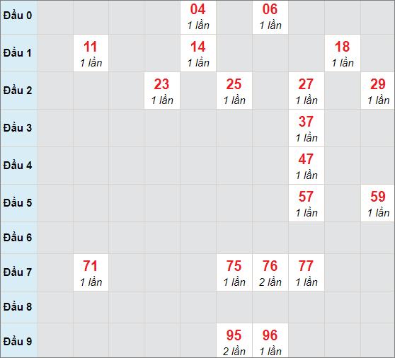 Soi cầu bạch thủ Đồng Naingày 7/4/2021
