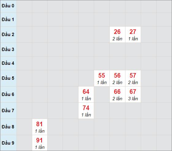 Soi cầu bạch thủ Sóc Trăng ngày 7/4/2021