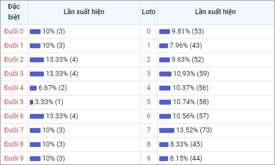Bảng thống kê đuôisố về nhiều XSKH trong 30 ngày