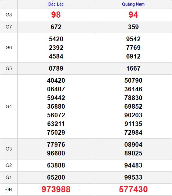 Kết quảxổ số miền Trung ngày 30/3/2021