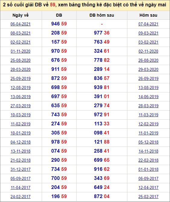 Đề về 59 ngày mai đánh con gì? Xem đề về 59 hôm sau ra con gì.