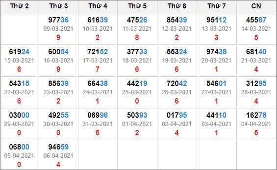 Kết quả giải đặc biệt miền bắc 30 ngày tính đến 7/4/2021