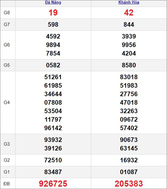 Kết quảxổ số miền Trung ngày 31/3/2021