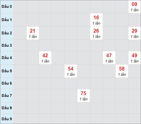 Cầu bạch thủ Đà Nẵngngày 7/4/2021