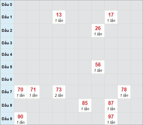 Cầu bạch thủ Khánh Hòa ngày 7/4/2021