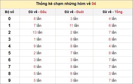Chạm lô đề theo đề về 04tính đến ngày 9/4/2021