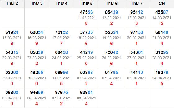 Kết quả giải đặc biệt miền Bắc 30 ngày tính đến 9/4/2021