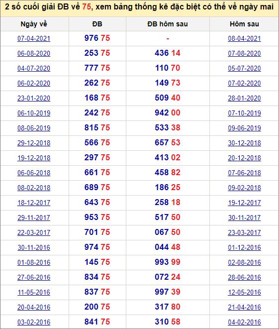 Đề về 75 ngày mai đánh con gì? Thống kê những ngày đề về 75