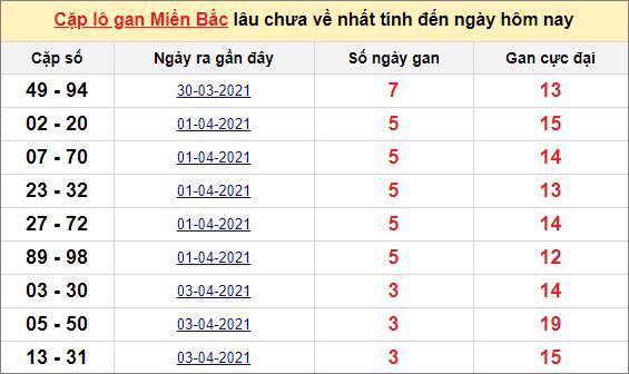 Các cặp lô gan miền Bắc lâu chưa về ngày 8/4/2021