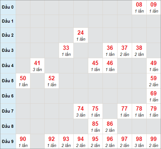 Soi cầu XSMB - Cầu lô MB chạy 3 ngày tính đến 8/4/2021