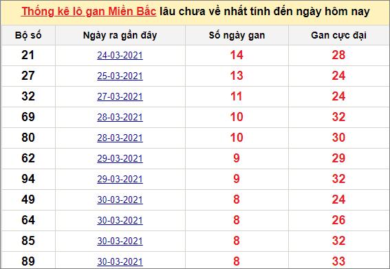 Thống kê lô gan miền Bắc ngày 8/4/2021
