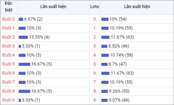 Bảng thống kê đuôisố về nhiều XSAG trong 30 ngày