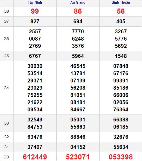 Kết quảxổ số miền Nam ngày 1/4/2021