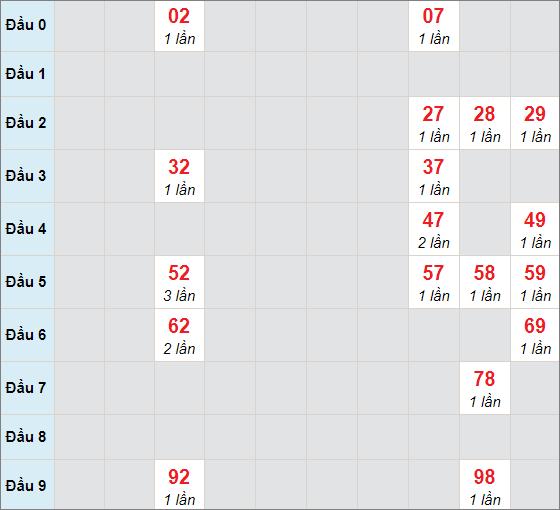 Soi cầu bạch thủ Tây Ninhngày 8/4/2021