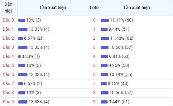 Bảng thống kê đầu số về nhiều XSBD trong 30 ngày