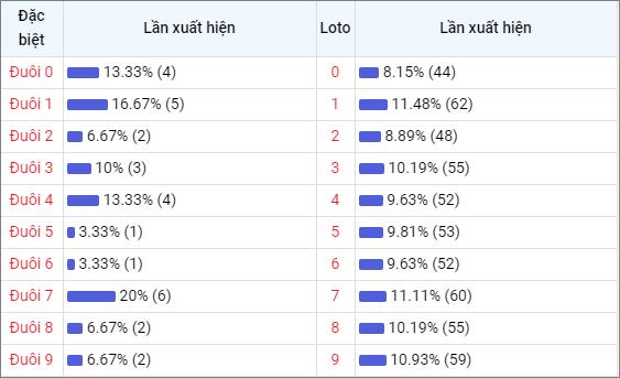 Bảng thống kê đuôisố về nhiều XSBD trong 30 ngày