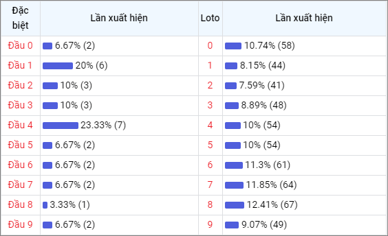 Bảng thống kê đầu số về nhiều XSBTH trong 30 ngày
