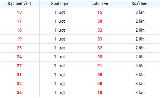Bảng thống kê các số về ítXSBTH ngày 8/4